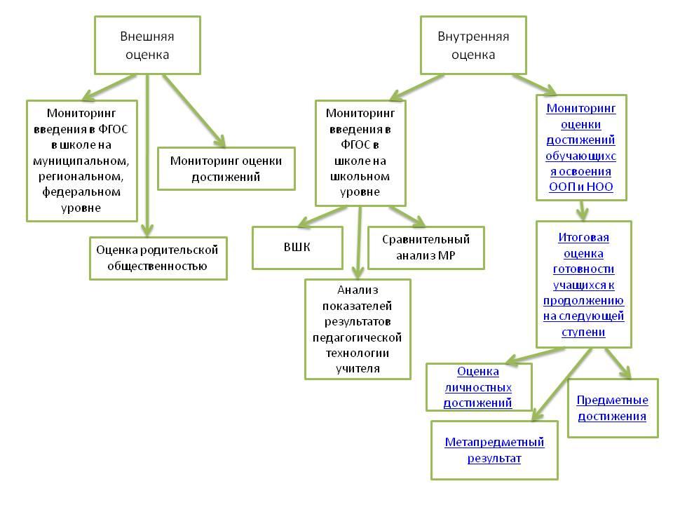 оценка деятельности
